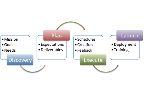 Project Process diagram